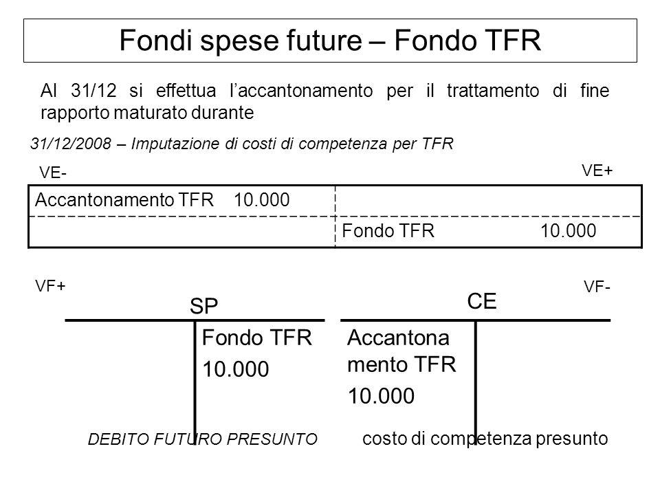 Fondi spese future – Fondo TFR