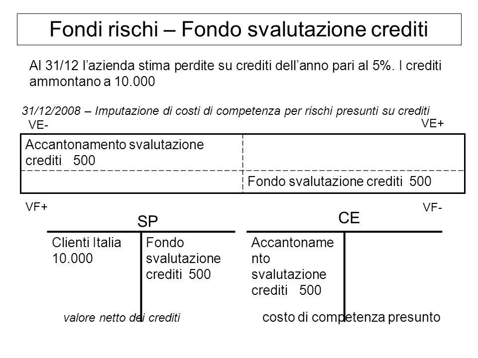 Fondi rischi – Fondo svalutazione crediti