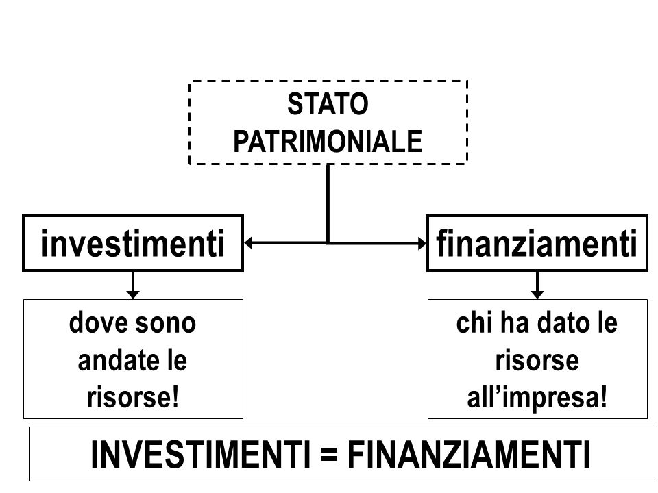 investimenti finanziamenti INVESTIMENTI = FINANZIAMENTI