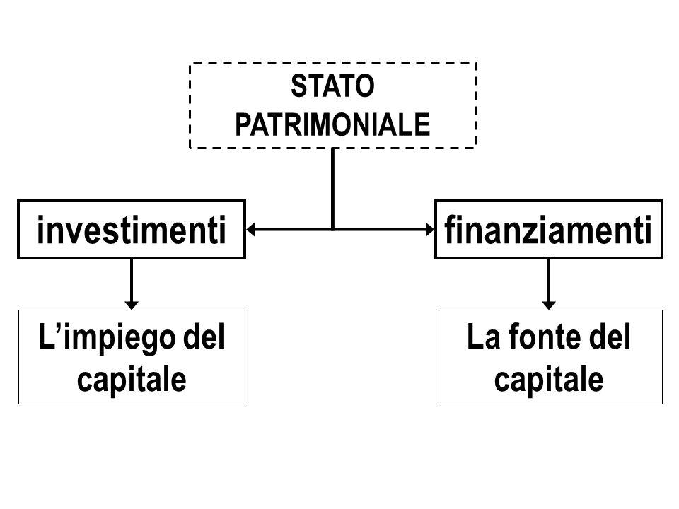 L'impiego del capitale