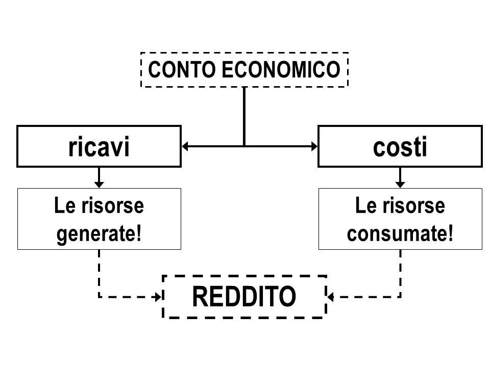 ricavi costi REDDITO CONTO ECONOMICO Le risorse generate!
