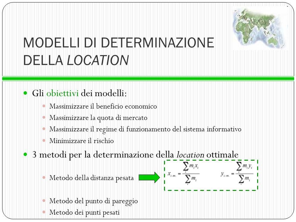 MODELLI DI DETERMINAZIONE DELLA LOCATION