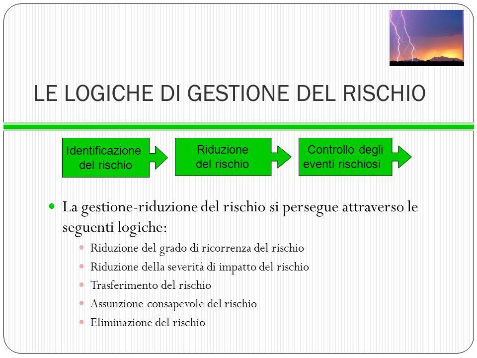 LE LOGICHE DI GESTIONE DEL RISCHIO