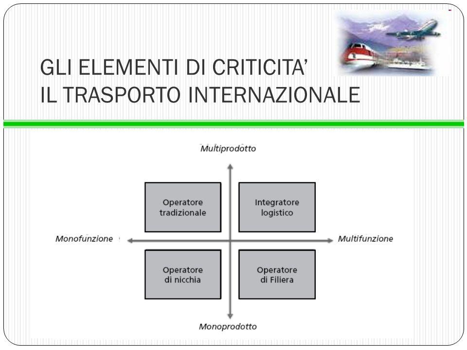 GLI ELEMENTI DI CRITICITA' IL TRASPORTO INTERNAZIONALE