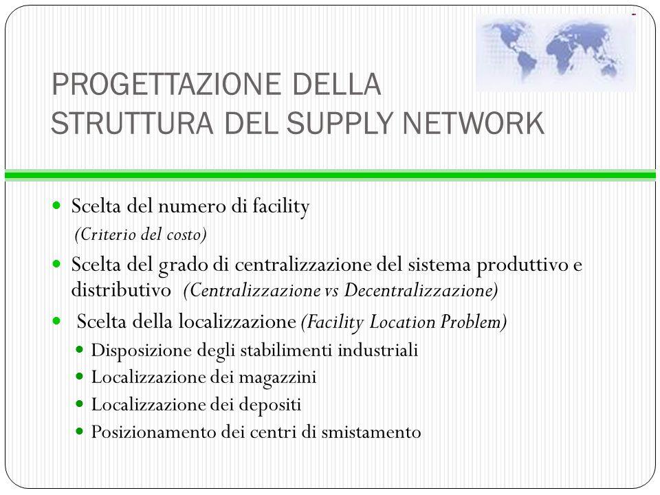 PROGETTAZIONE DELLA STRUTTURA DEL SUPPLY NETWORK