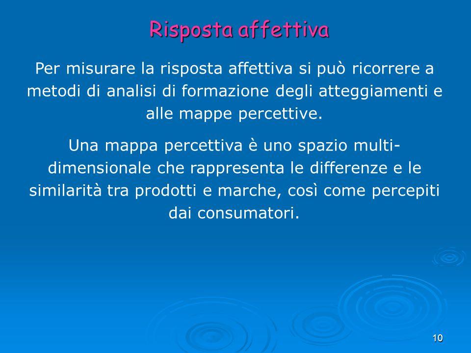 Risposta affettivaPer misurare la risposta affettiva si può ricorrere a metodi di analisi di formazione degli atteggiamenti e alle mappe percettive.