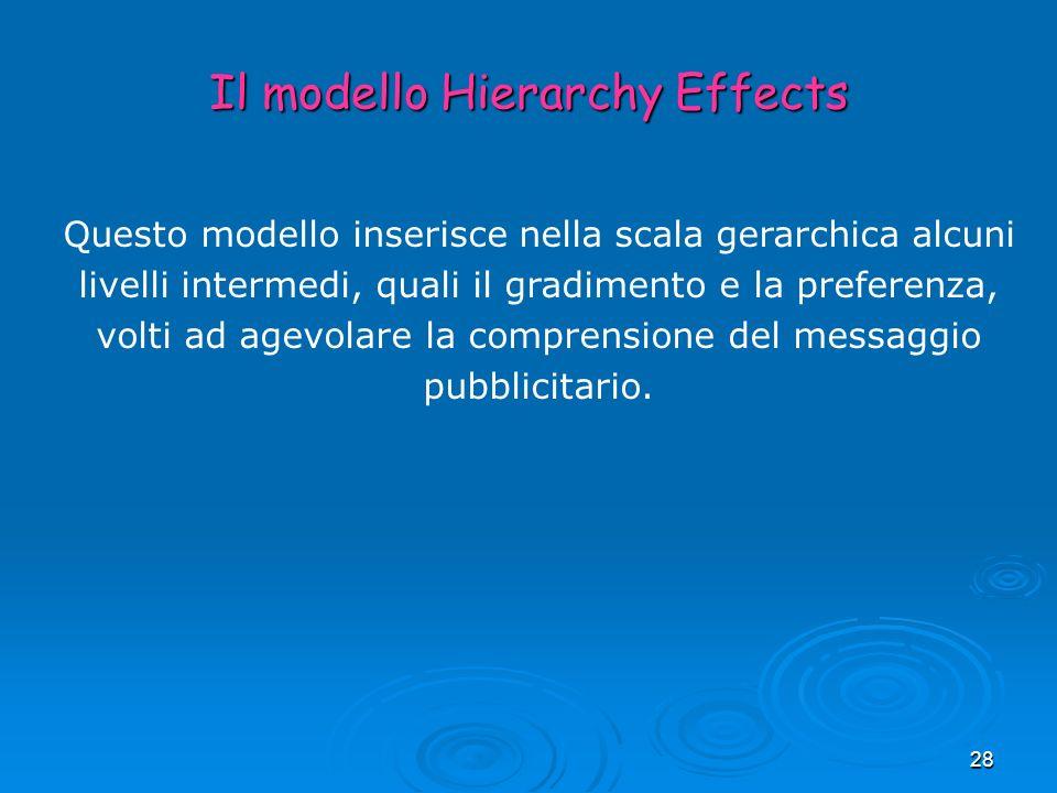 Il modello Hierarchy Effects