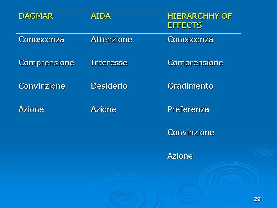 DAGMAR AIDA. HIERARCHHY OF EFFECTS. Conoscenza. Attenzione. Comprensione. Interesse. Convinzione.