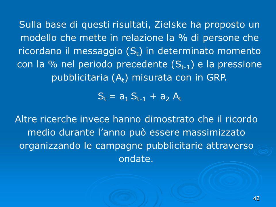 Sulla base di questi risultati, Zielske ha proposto un modello che mette in relazione la % di persone che ricordano il messaggio (St) in determinato momento con la % nel periodo precedente (St-1) e la pressione pubblicitaria (At) misurata con in GRP.