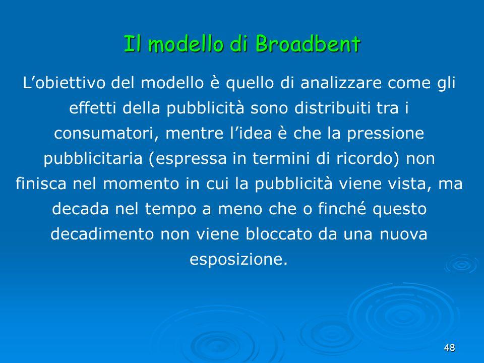 Il modello di Broadbent