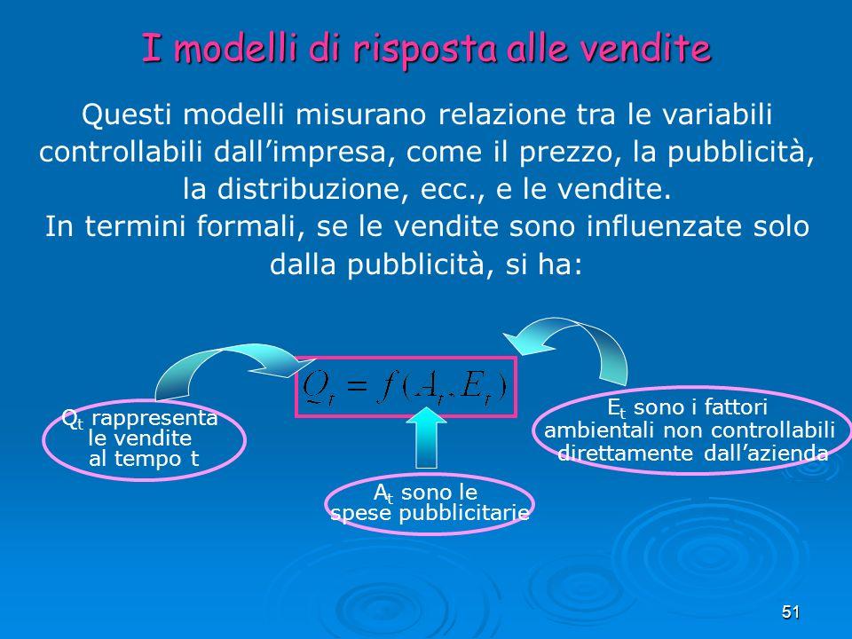 I modelli di risposta alle vendite