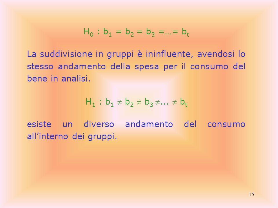H0 : b1 = b2 = b3 =…= bt La suddivisione in gruppi è ininfluente, avendosi lo stesso andamento della spesa per il consumo del bene in analisi.