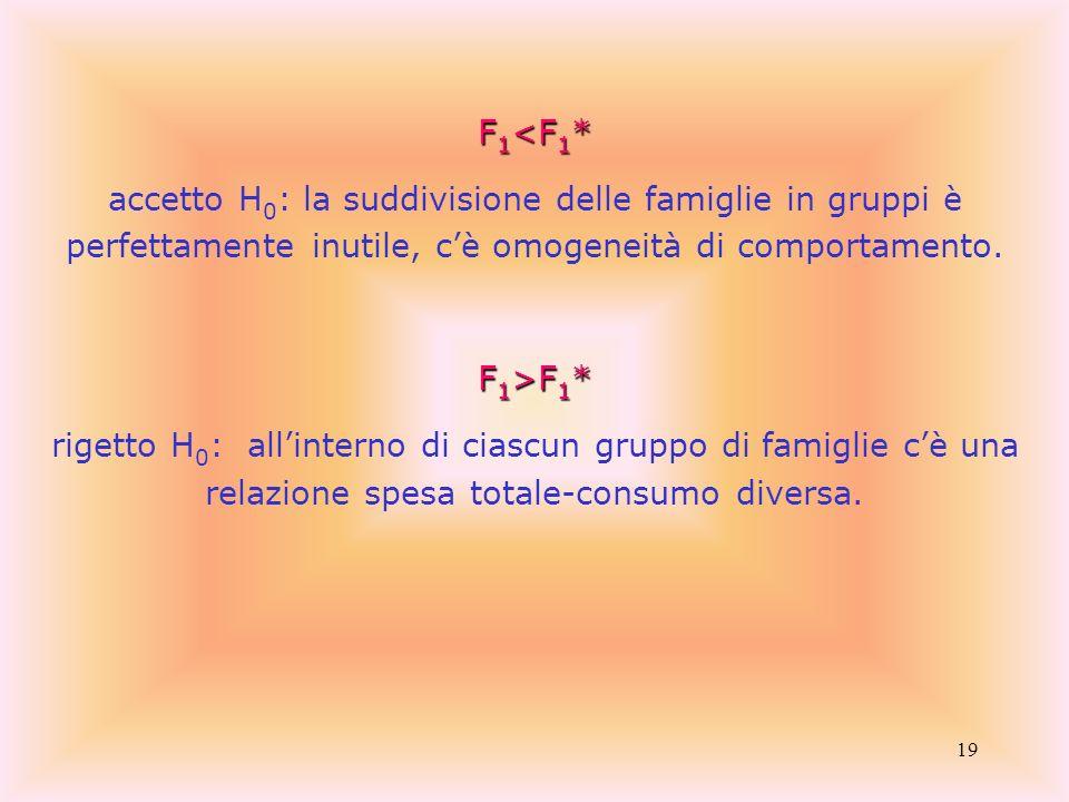 F1<F1*accetto H0: la suddivisione delle famiglie in gruppi è perfettamente inutile, c'è omogeneità di comportamento.