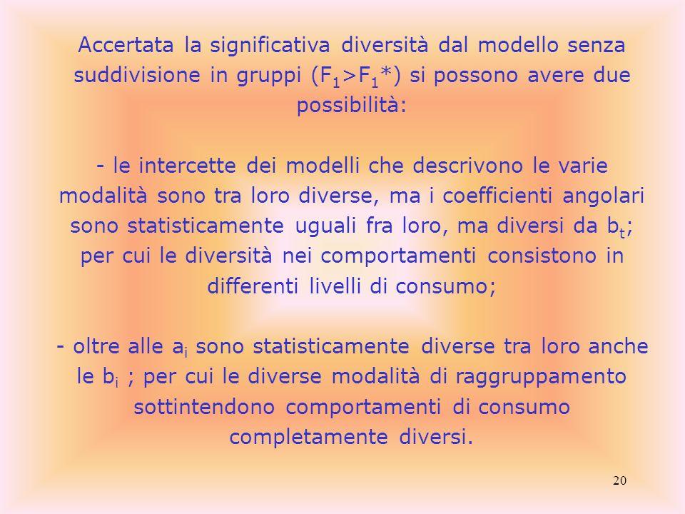 Accertata la significativa diversità dal modello senza suddivisione in gruppi (F1>F1*) si possono avere due possibilità: