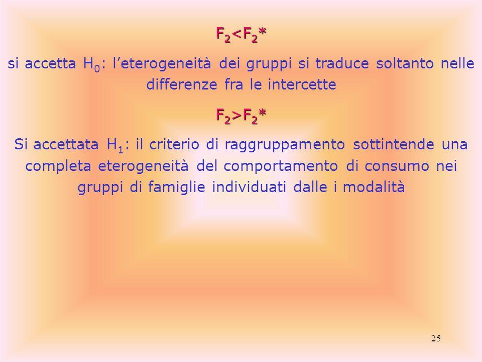 F2<F2* si accetta H0: l'eterogeneità dei gruppi si traduce soltanto nelle differenze fra le intercette.