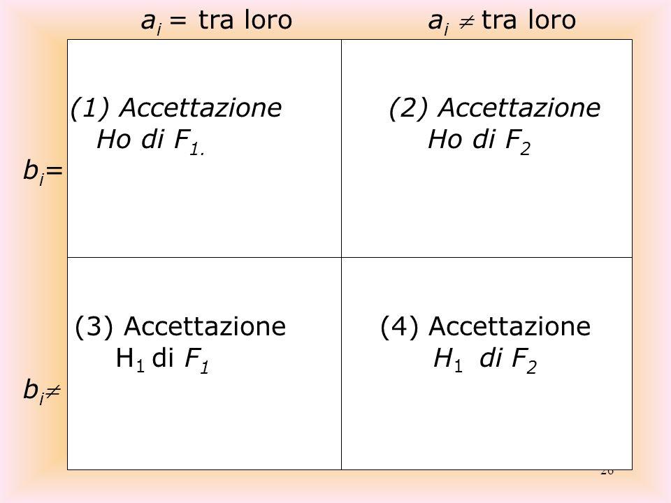 (3) Accettazione (4) Accettazione H1 di F1 H1 di F2 bi