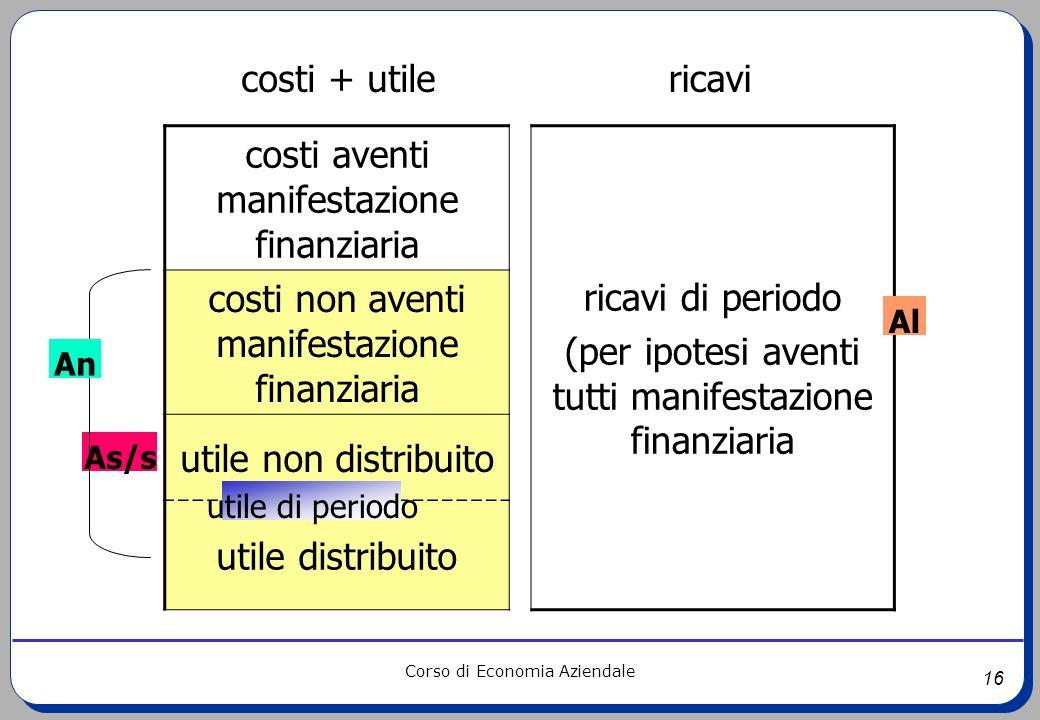 costi aventi manifestazione finanziaria ricavi di periodo
