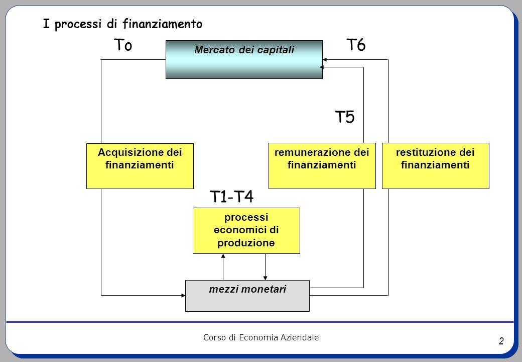To T6 T5 T1-T4 I processi di finanziamento Mercato dei capitali