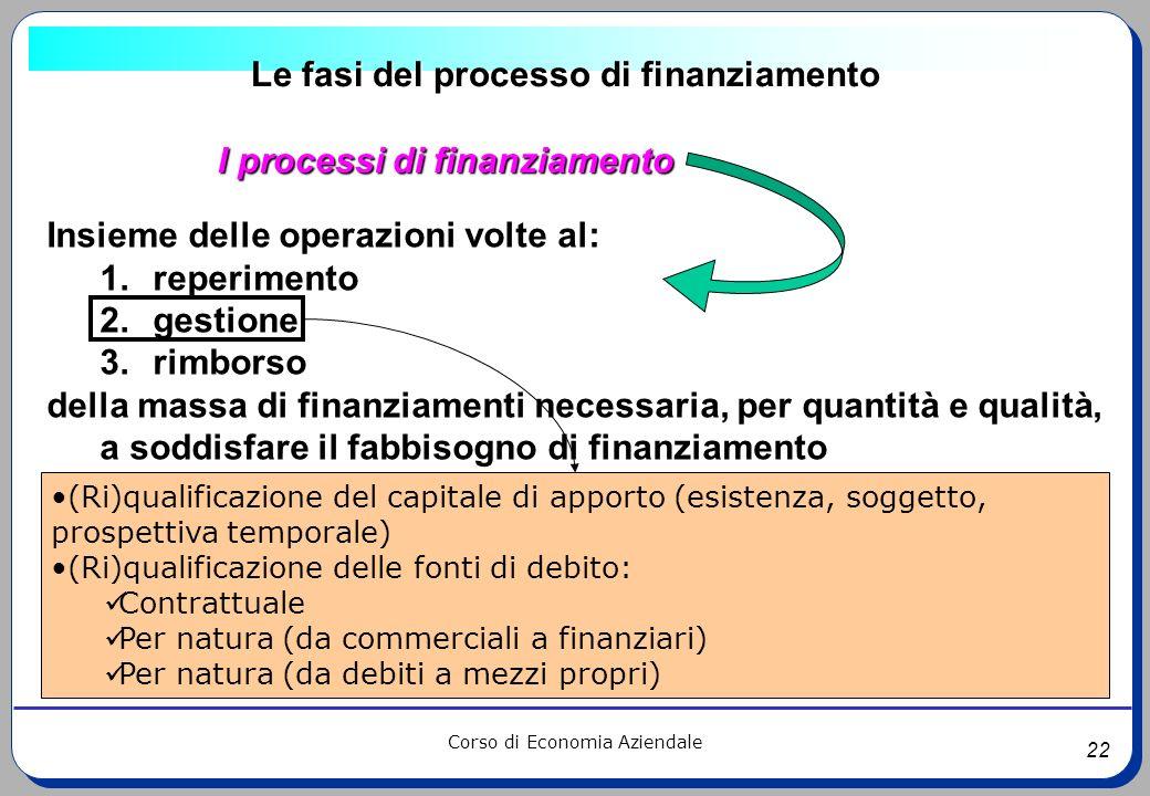 Le fasi del processo di finanziamento