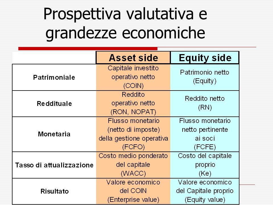 Prospettiva valutativa e grandezze economiche