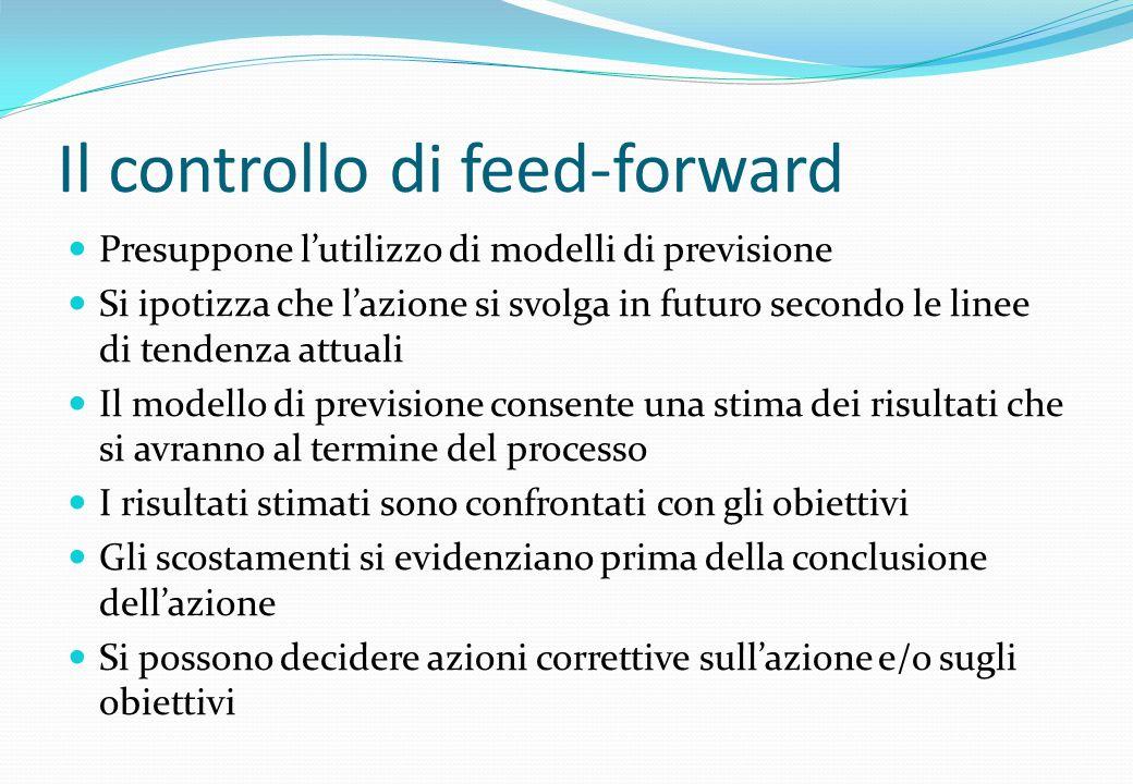 Il controllo di feed-forward