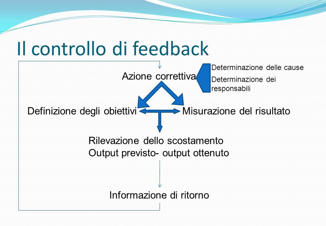 Il controllo di feedback