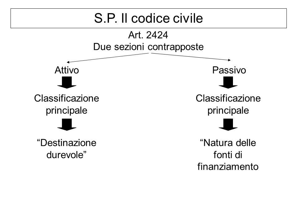 S.P. Il codice civile Art. 2424 Due sezioni contrapposte Attivo