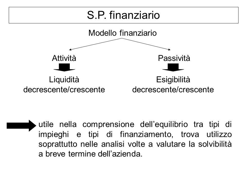 S.P. finanziario Modello finanziario Attività Passività