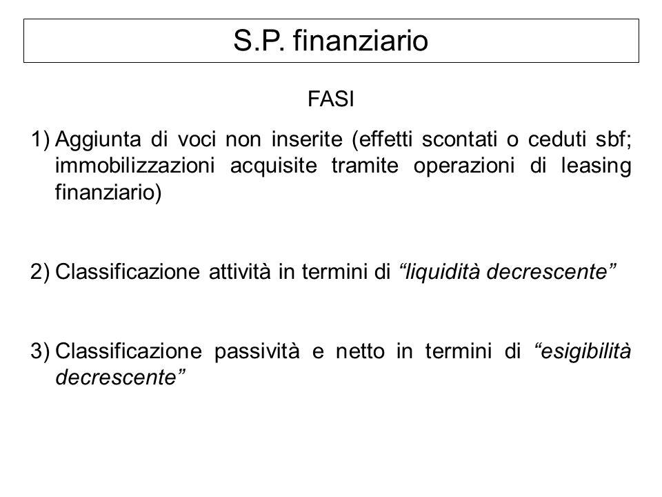 S.P. finanziario FASI.
