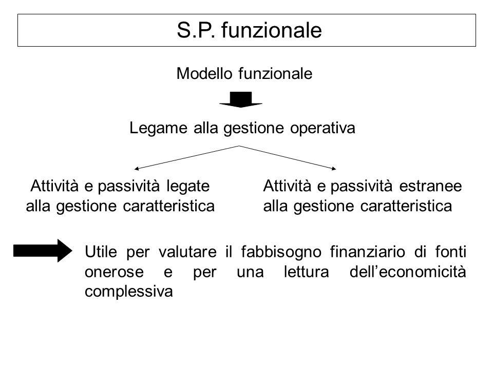 S.P. funzionale Modello funzionale Legame alla gestione operativa