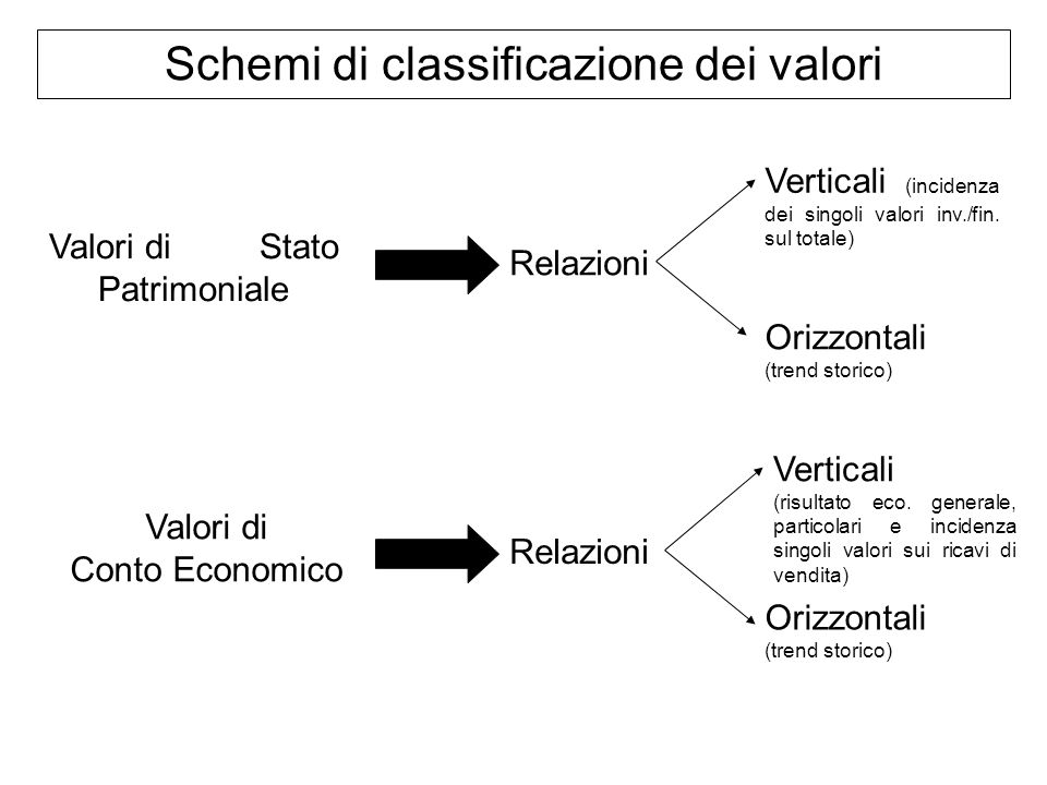 Schemi di classificazione dei valori