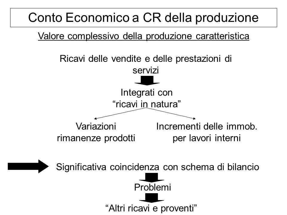 Conto Economico a CR della produzione