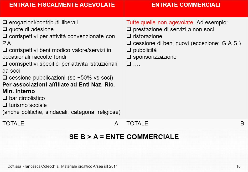 ENTRATE FISCALMENTE AGEVOLATE SE B > A = ENTE COMMERCIALE