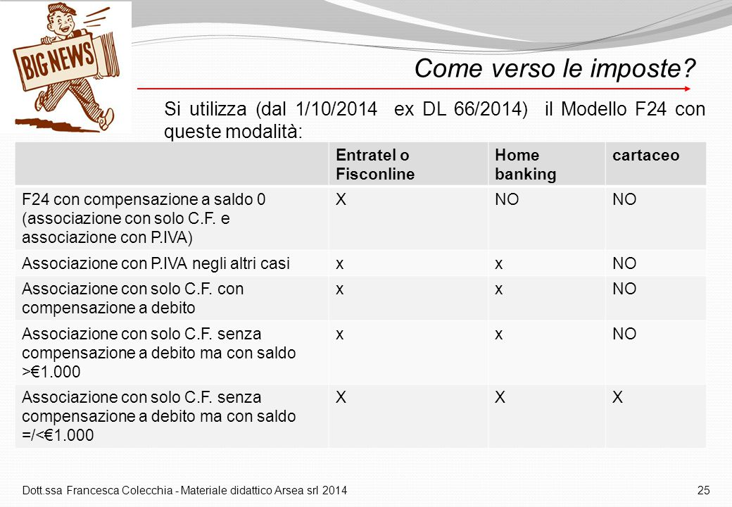 Dott.ssa Francesca Colecchia - Materiale didattico Arsea srl 2014 25