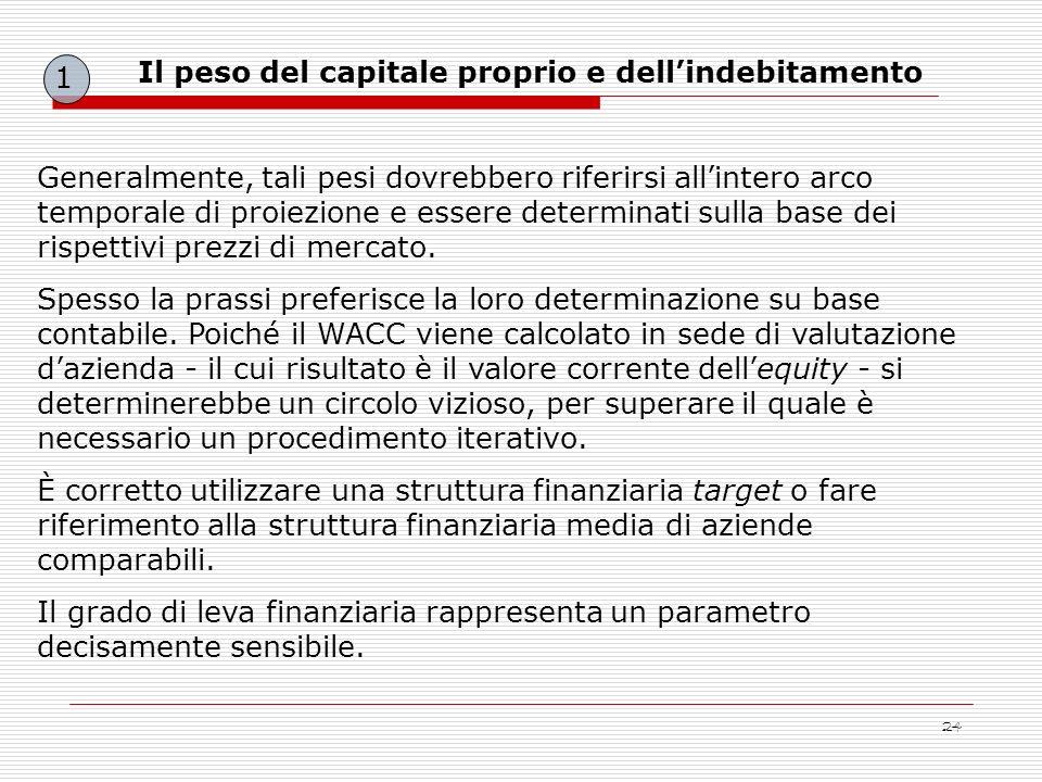 1Il peso del capitale proprio e dell'indebitamento.