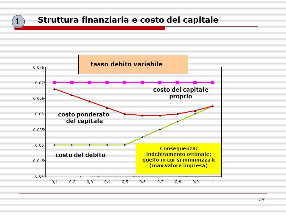 Struttura finanziaria e costo del capitale