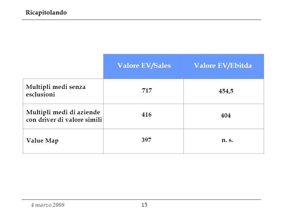 Valore EV/Sales Valore EV/Ebitda