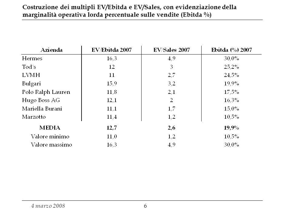 Costruzione dei multipli EV/Ebitda e EV/Sales, con evidenziazione della marginalità operativa lorda percentuale sulle vendite (Ebitda %)