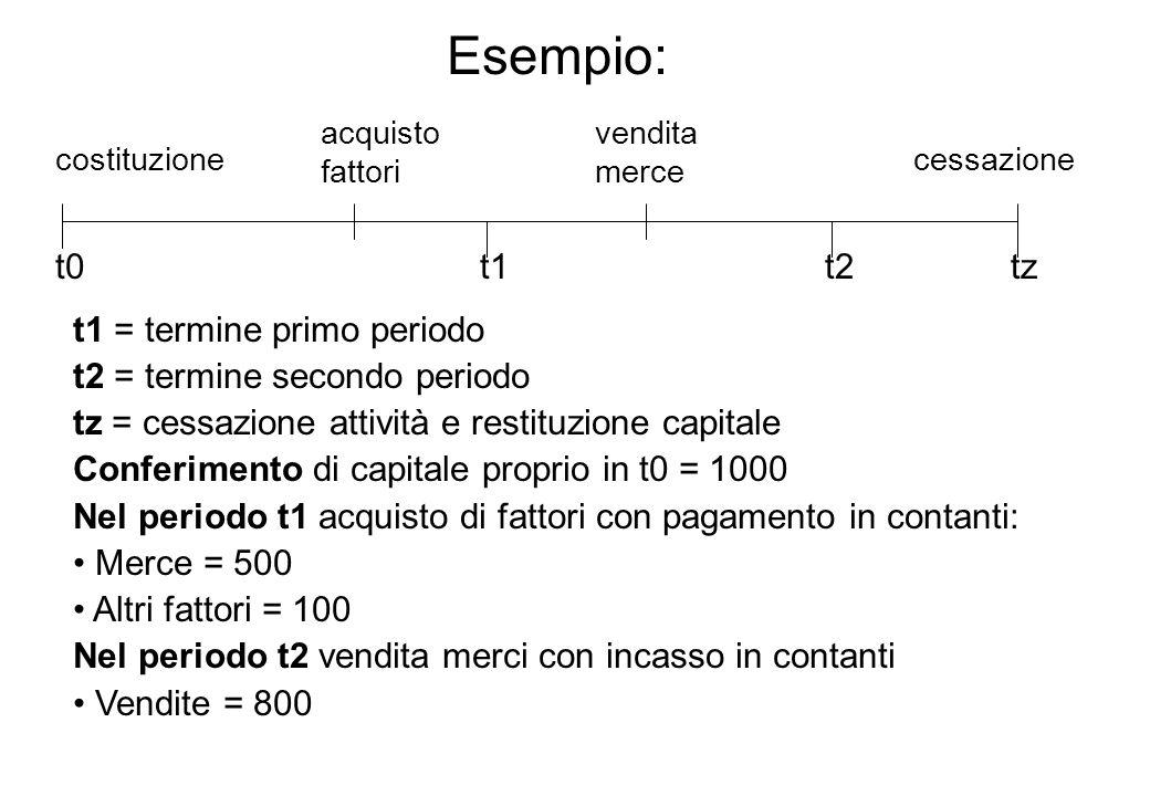 Esempio: t0 t2 t1 t1 = termine primo periodo