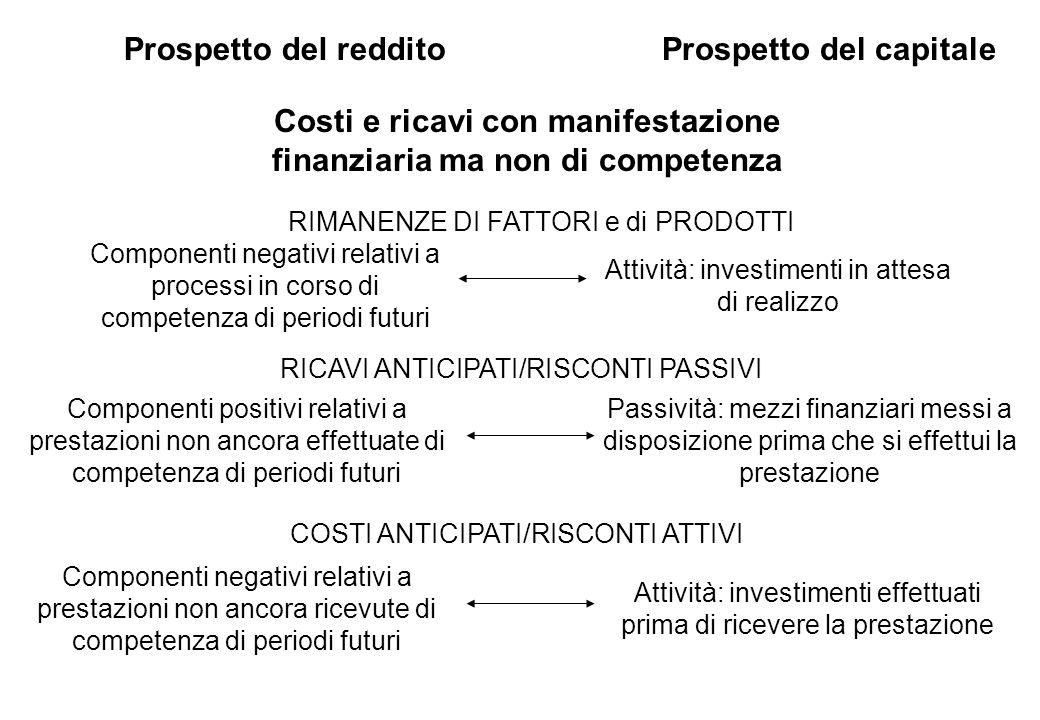 Costi e ricavi con manifestazione finanziaria ma non di competenza