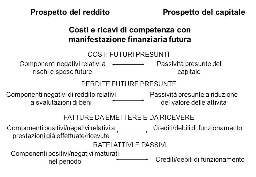 Costi e ricavi di competenza con manifestazione finanziaria futura