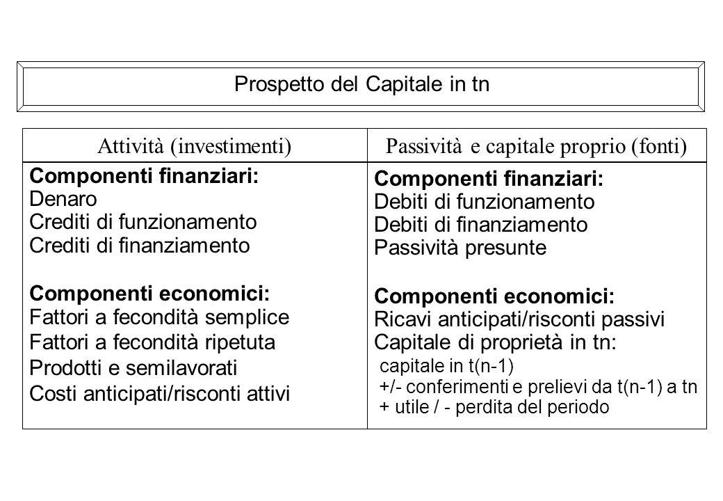 Attività (investimenti) Passività e capitale proprio (fonti)