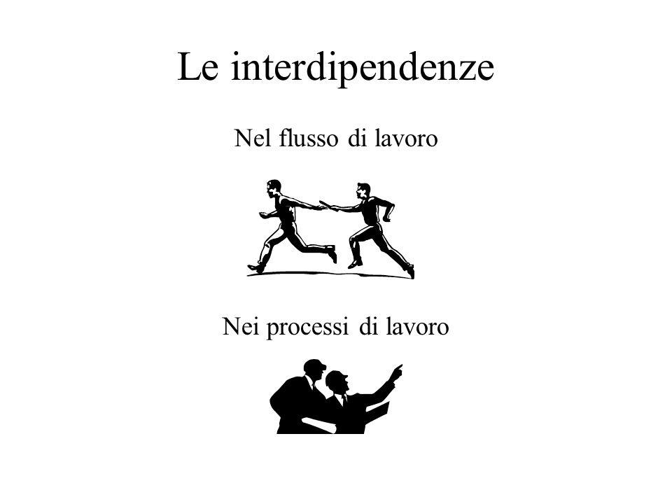 Le interdipendenze Nel flusso di lavoro Nei processi di lavoro