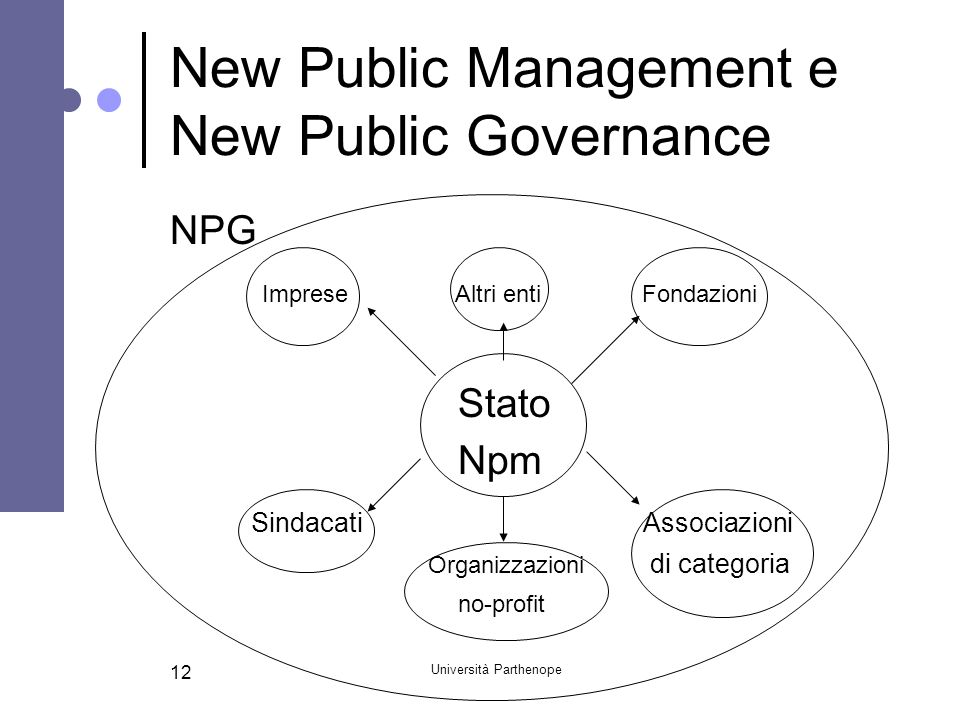 New Public Management e New Public Governance