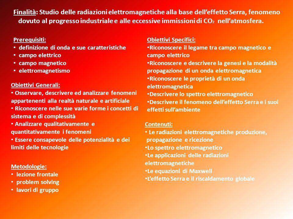 Prerequisiti: definizione di onda e sue caratteristiche. campo elettrico. campo magnetico. elettromagnetismo.