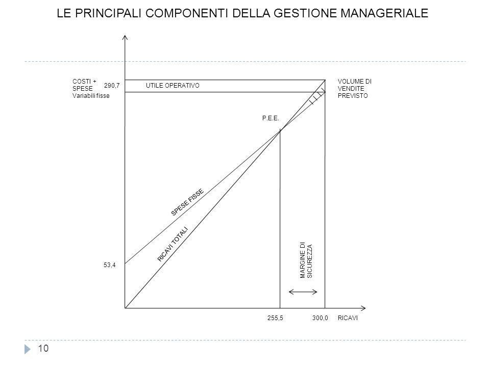 LE PRINCIPALI COMPONENTI DELLA GESTIONE MANAGERIALE