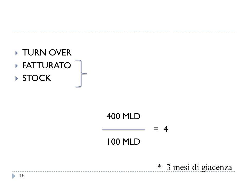 TURN OVER FATTURATO STOCK 400 MLD = 4 100 MLD * 3 mesi di giacenza