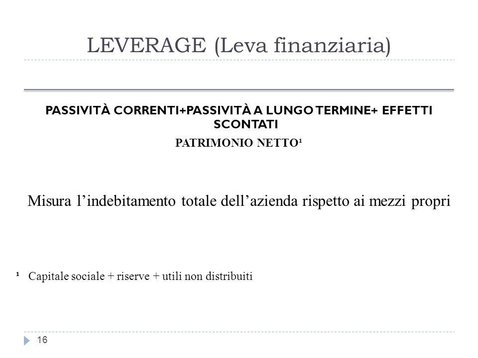 LEVERAGE (Leva finanziaria)