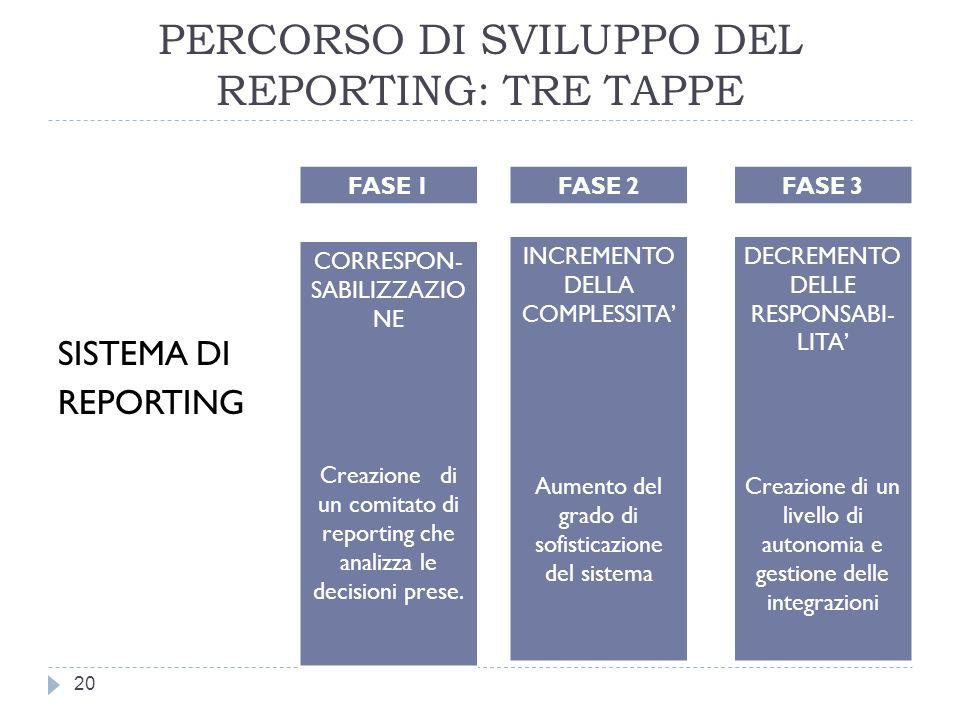 PERCORSO DI SVILUPPO DEL REPORTING: TRE TAPPE