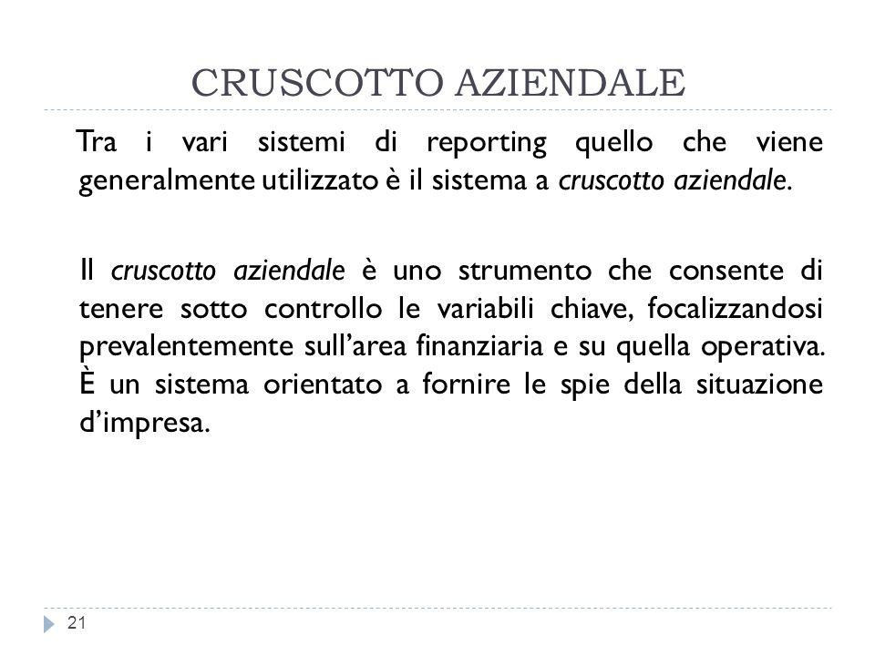 CRUSCOTTO AZIENDALE